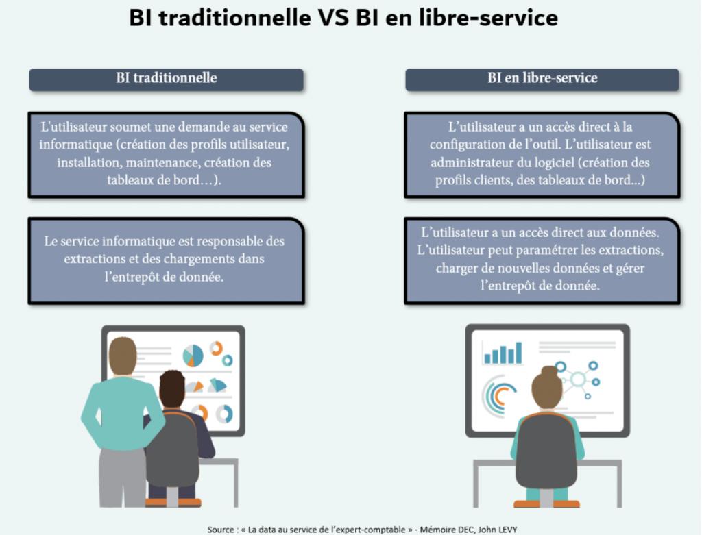 BI traditionnelle VS BI en libre service