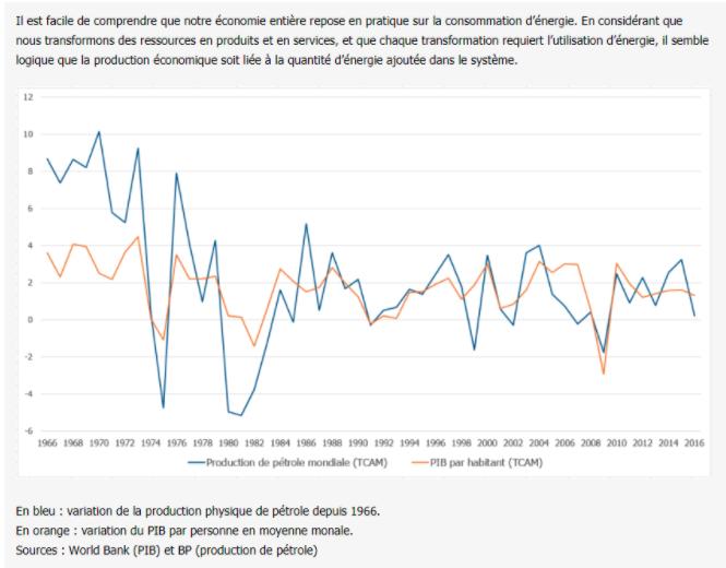 PIB & Consommation d'énergie