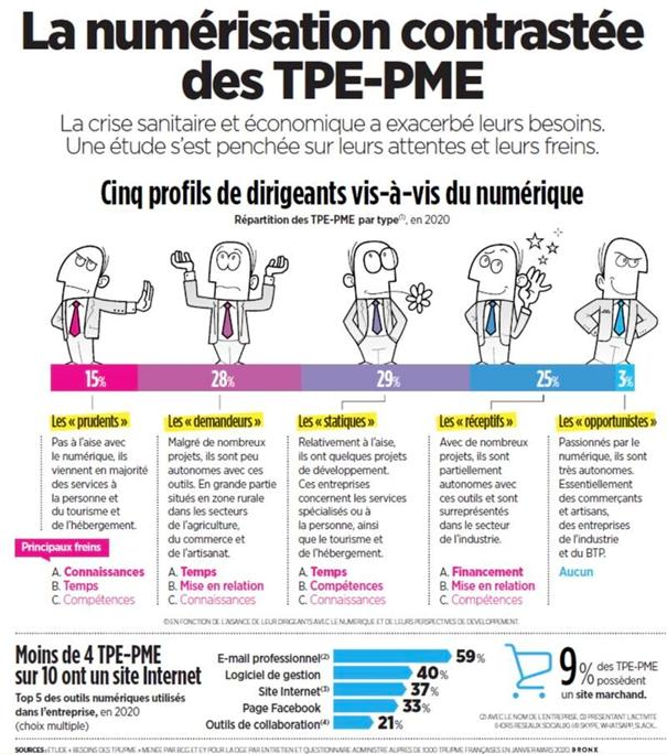Numérisation contrastée des TPE-PME
